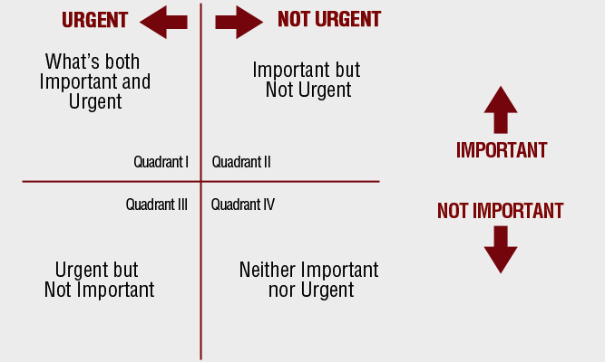 The Four Quadrants Important and Urgent stop procrastination self-sabotage